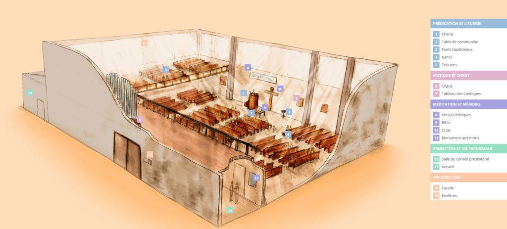 Temple interactif