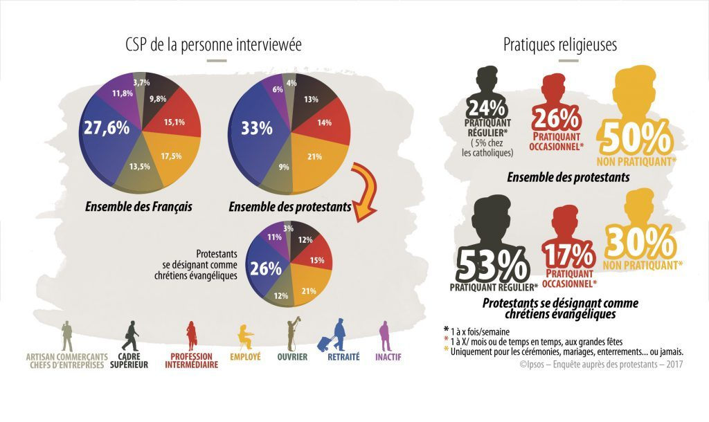 Qui sont les protestants en France en 2017 ? - Sondage #1