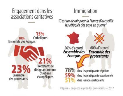 L'engagement social et caritatif des protestants - Sondage #2