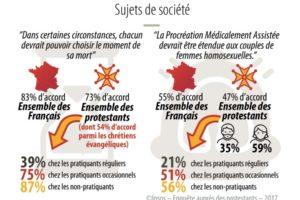 Les protestants et les questions d'éthique - Sondage #3